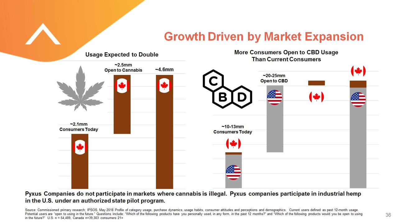 Growth Driven by Market Expansion - Pyxus PYX