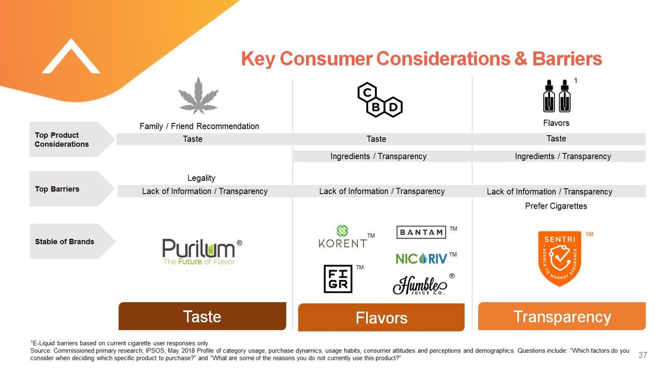 Pyxus PYX Key Consumer Considerations and Barriers