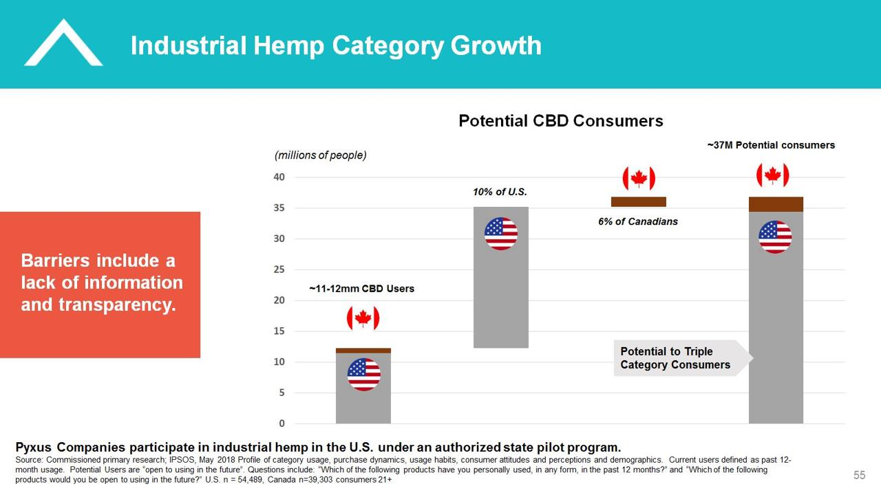 Industrial Hemp Category Growth in Canada and the USA - Pyxus PYX