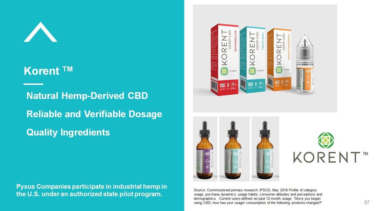 Korent CBD Oil A Happy Turn for Hemp-Derived CBD - Pyxus PYX